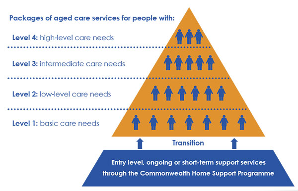 aged care packages Central Coast NSW